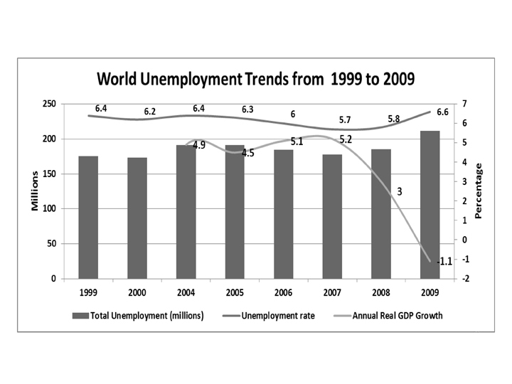 real gdp unemployment rate essay Us real gdp is substantially the gdp case study essay or reflect the unemployment rate some limitations of the gdp include people what.